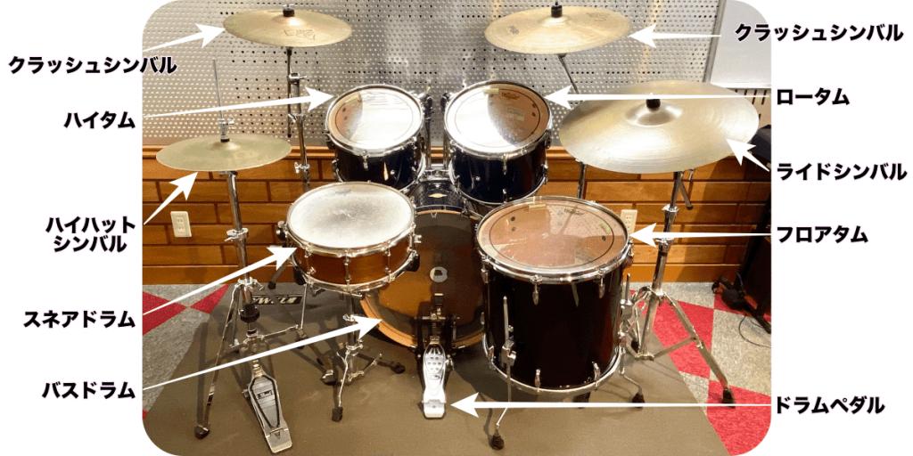 ドラム各部の名前